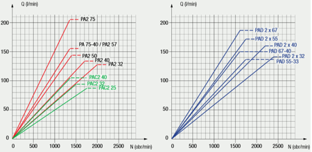 DOSTAWA GRATIS! 01539137 Pompa hydrauliczna tłoczkowa dwustrumieniowa Hydro Leduc (obj. geometryczna: 75+40cm³, prędkość obrotowa: 1400min-1 /obr/min)