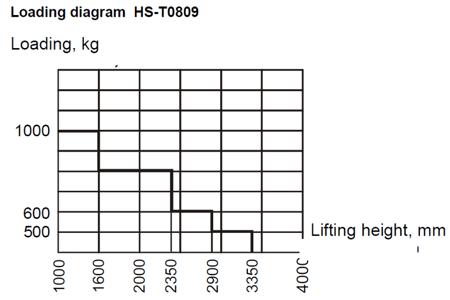 Wózek paletowy podnośnikowy z przechyłem GermanTech (max wysokość: 900 mm, udźwig: 800 kg, długość wideł: 1140 mm) 99724828